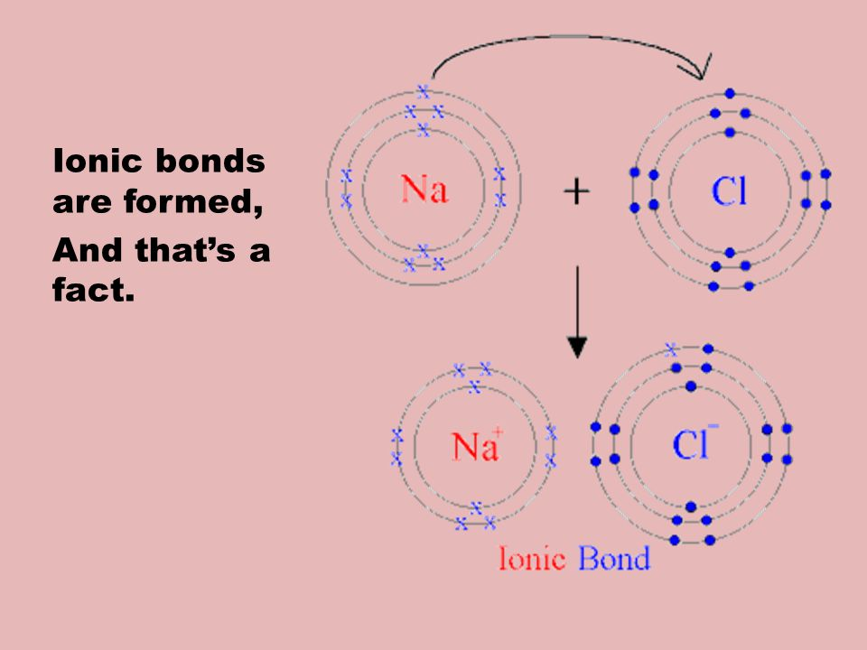 Ionic bonds are formed, And thats a fact.