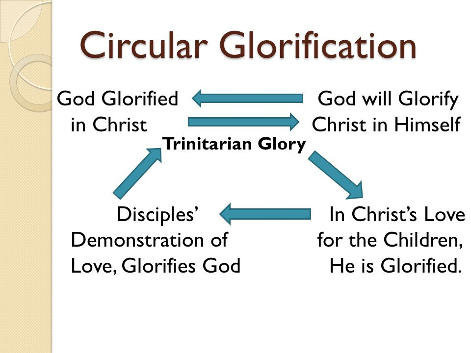 Circular Glorification God Glorified God will Glorify in Christ Christ in Himself Disciples In Christs Love Demonstration of for the Children, Love, Glorifies God He is Glorified.