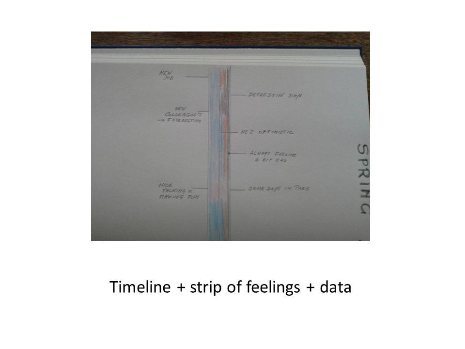 Timeline + strip of feelings + data