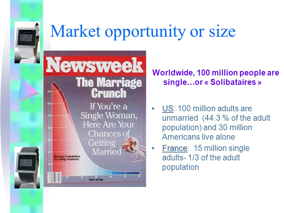 Market opportunity or size USUS: 100 million adults are unmarried (44.3 % of the adult population) and 30 million Americans live alone FranceFrance: 15 million single adults- 1/3 of the adult population Worldwide, 100 million people are single…or « Solibataires »