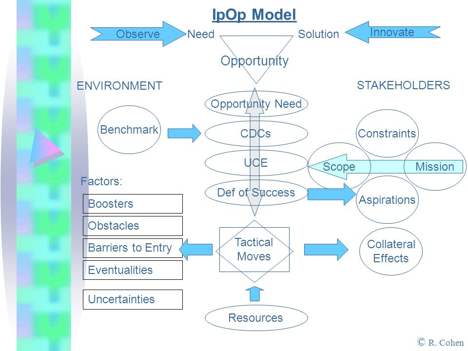IpOp Model Opportunity NeedSolution Observe Innovate ENVIRONMENT STAKEHOLDERS Opportunity Need CDCs UCE Def of Success Resources Benchmark Factors: Boosters Obstacles Barriers to Entry Eventualities Uncertainties Constraints Scope Mission Aspirations Tactical Moves Collateral Effects © R.