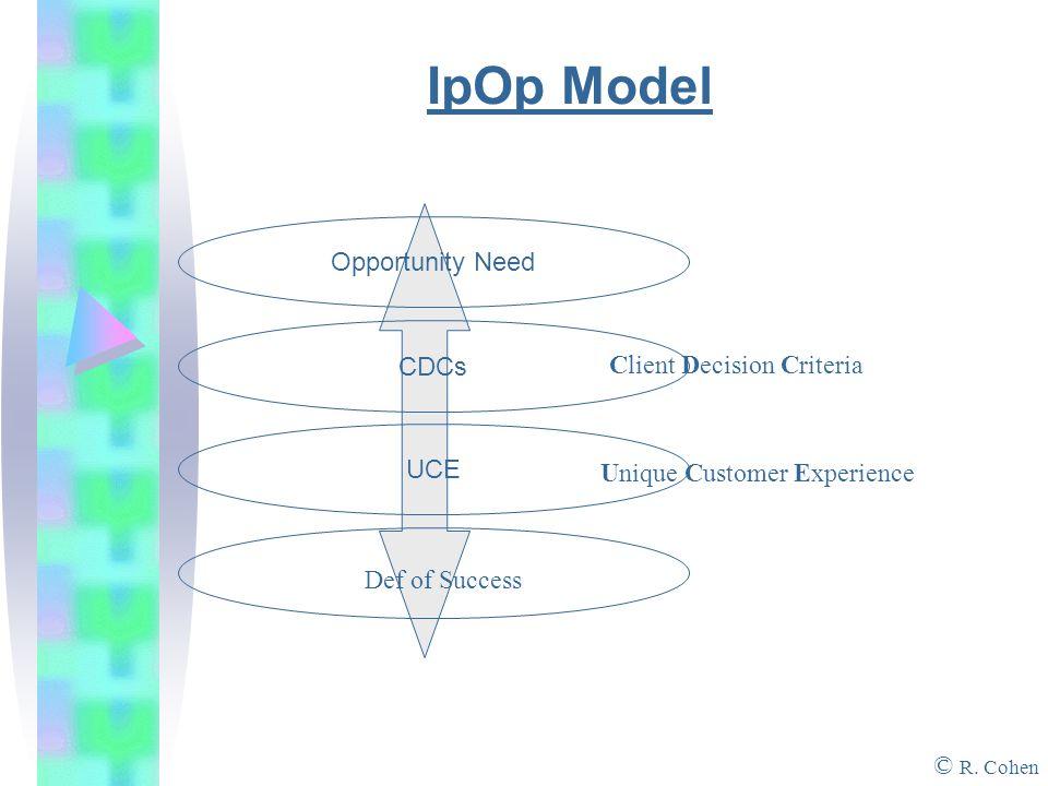 IpOp Model © R.