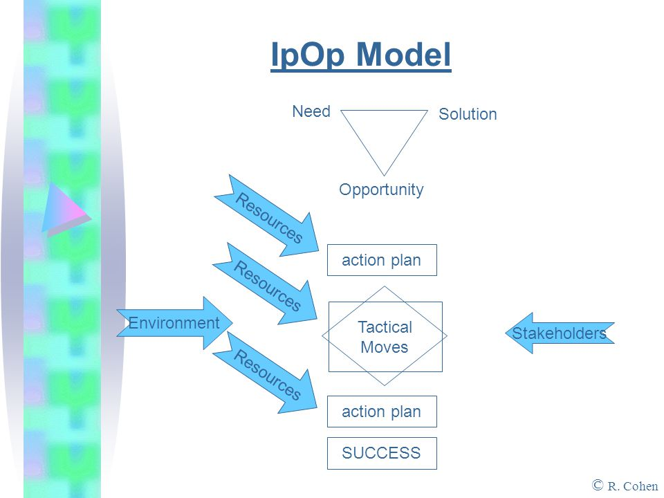 IpOp Model Opportunity Need Solution Environment © R.