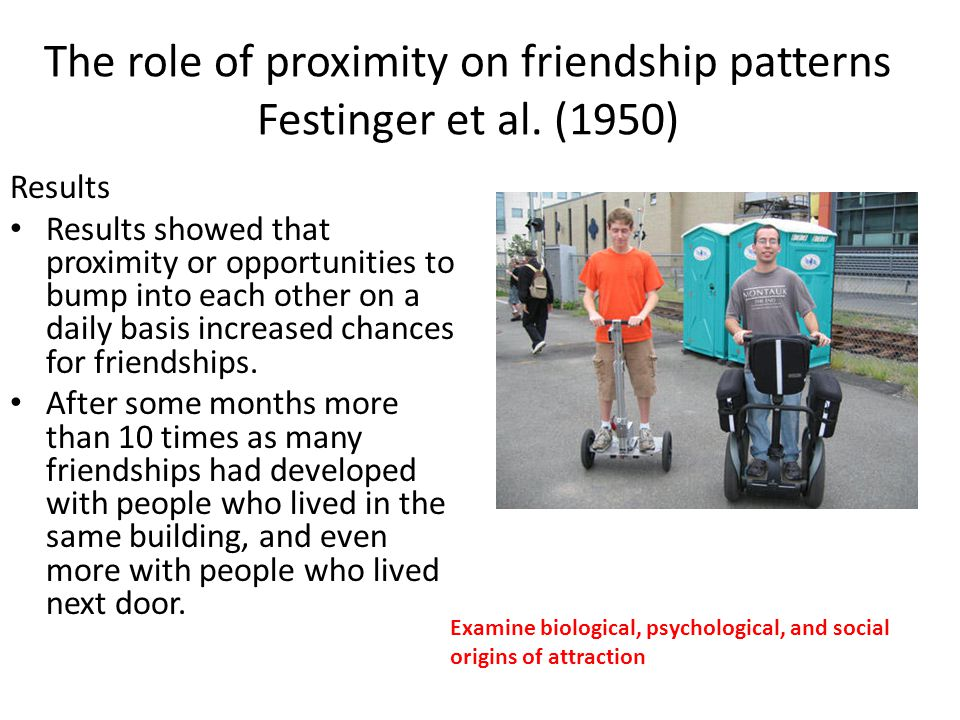 The role of proximity on friendship patterns Festinger et al. (1950) Results Results showed that proximity or opportunities to bump into each other on