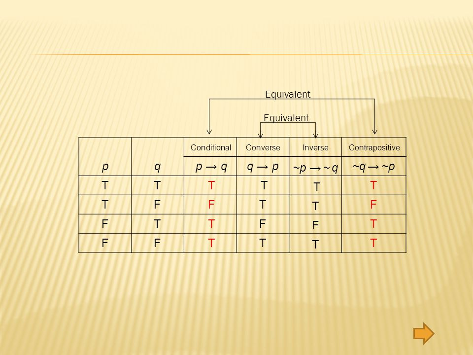 ConditionalConverseInverseContrapositive pq TT TF FT FF p q T F T T q p T T F T ~q ~p T F T T ~p ~ q T T F T Equivalent Equivalent