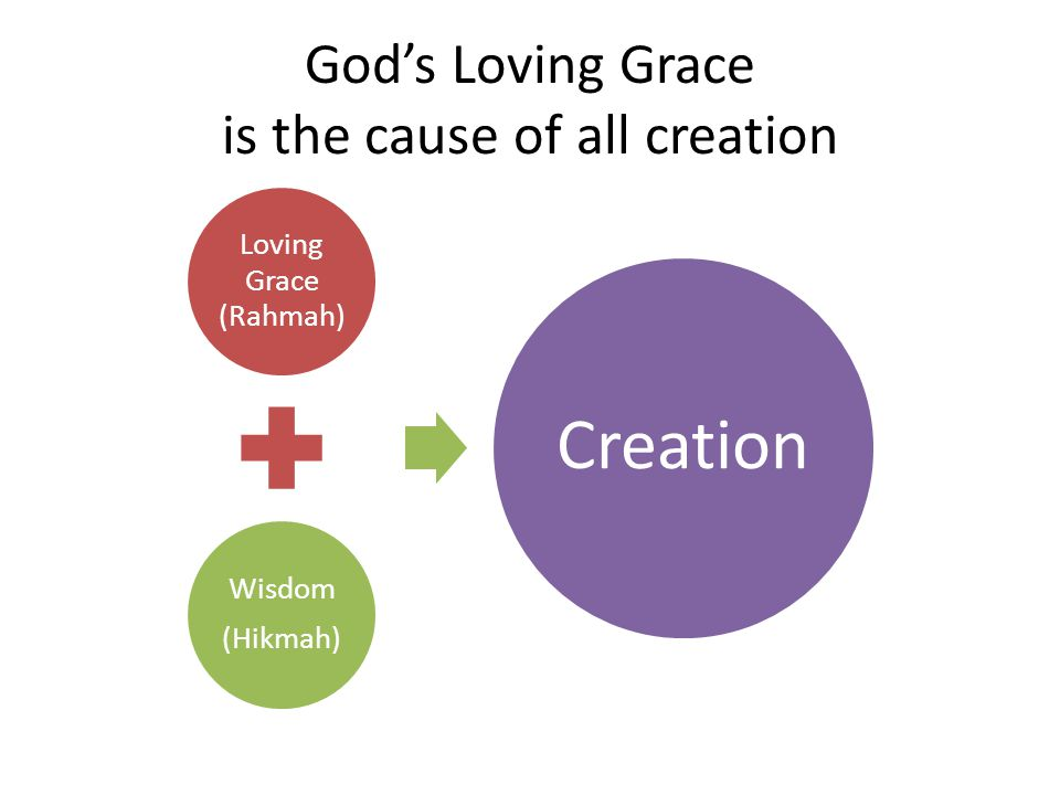 Gods Loving Grace is the cause of all creation Loving Grace (Rahmah) Wisdom (Hikmah) Creation