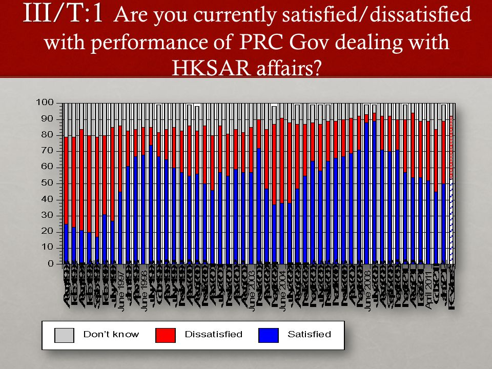 III/T:1 III/T:1 Are you currently satisfied/dissatisfied with performance of PRC Gov dealing with HKSAR affairs
