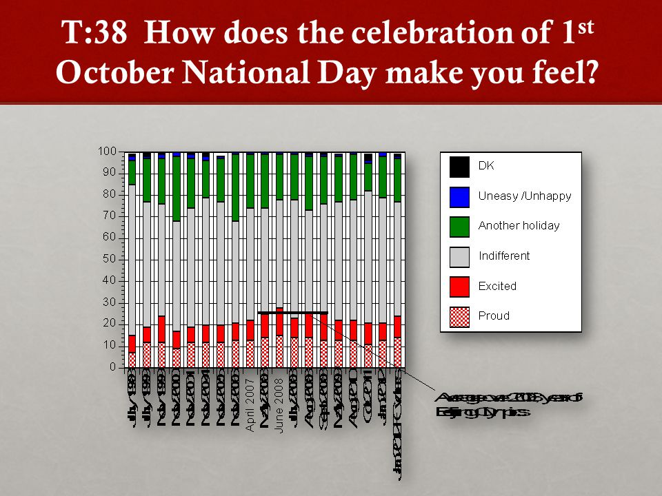 T:38 How does the celebration of 1 st October National Day make you feel