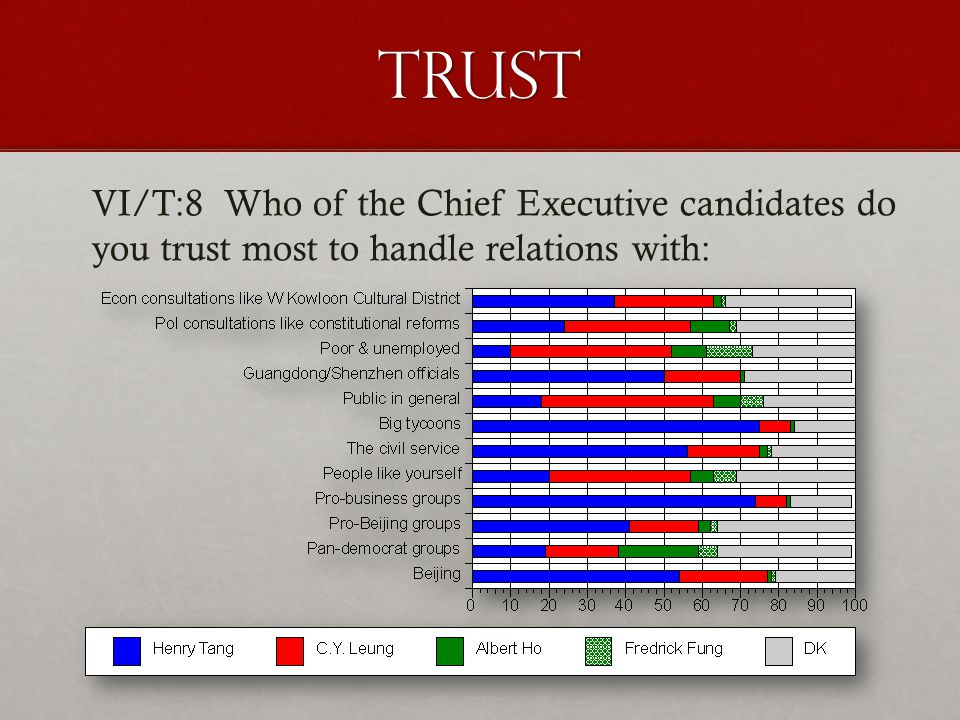 trust VI/T:8 Who of the Chief Executive candidates do you trust most to handle relations with:
