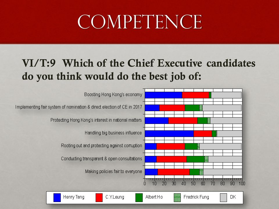 Competence VI/T:9 Which of the Chief Executive candidates do you think would do the best job of: