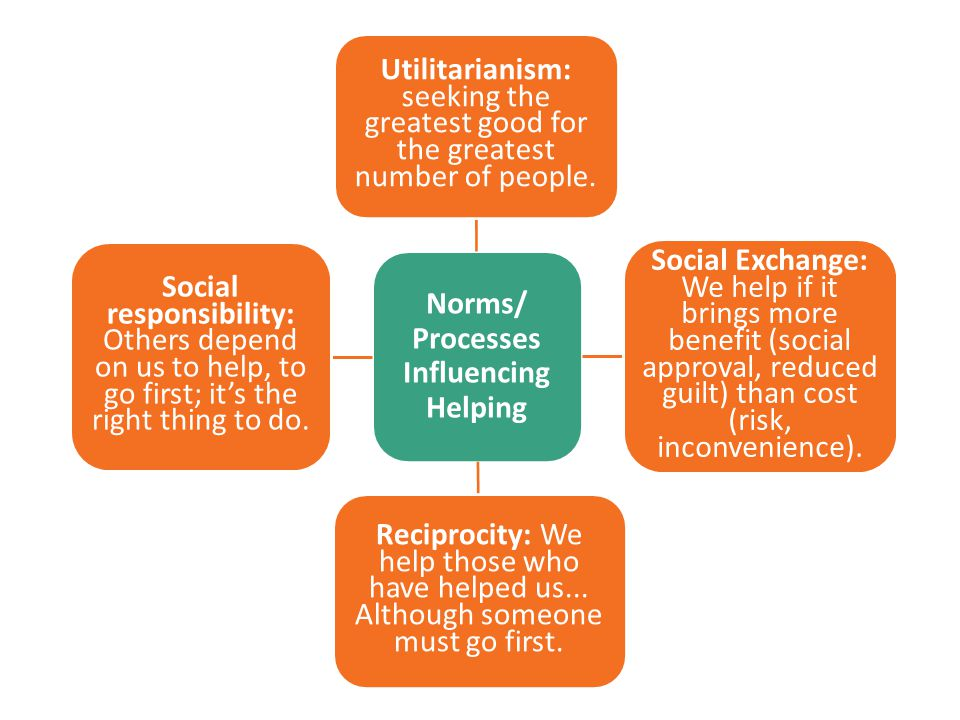 Norms/ Processes Influencing Helping Utilitarianism: seeking the greatest good for the greatest number of people. Social Exchange: We help if it bring