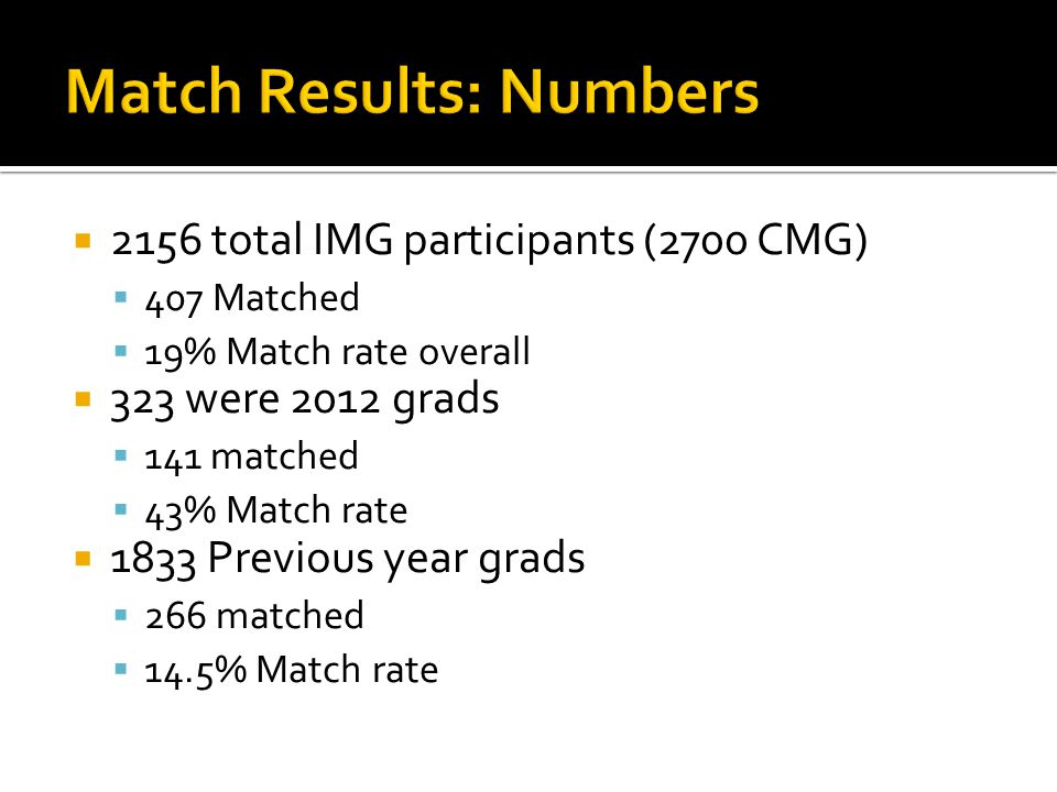 2156 total IMG participants (2700 CMG) 407 Matched 19% Match rate overall 323 were 2012 grads 141 matched 43% Match rate 1833 Previous year grads 266
