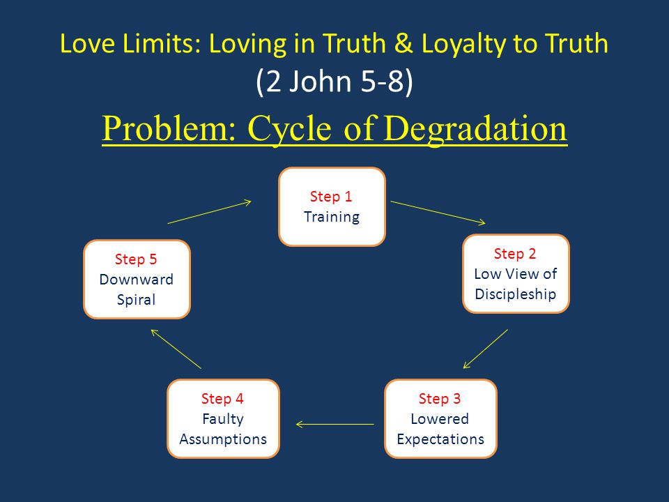 Love Limits: Loving in Truth & Loyalty to Truth (2 John 5-8) Step 1 (Training) Church offers robust, content-rich, but involved training to disciple and grow believers.
