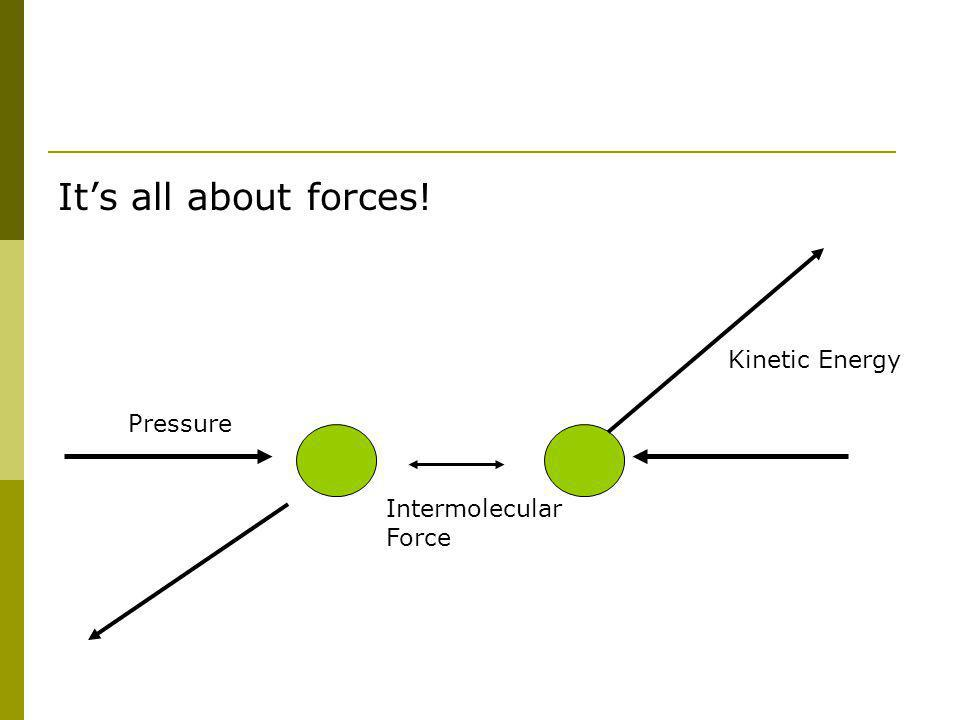 Its all about forces! Intermolecular Force Kinetic Energy Pressure
