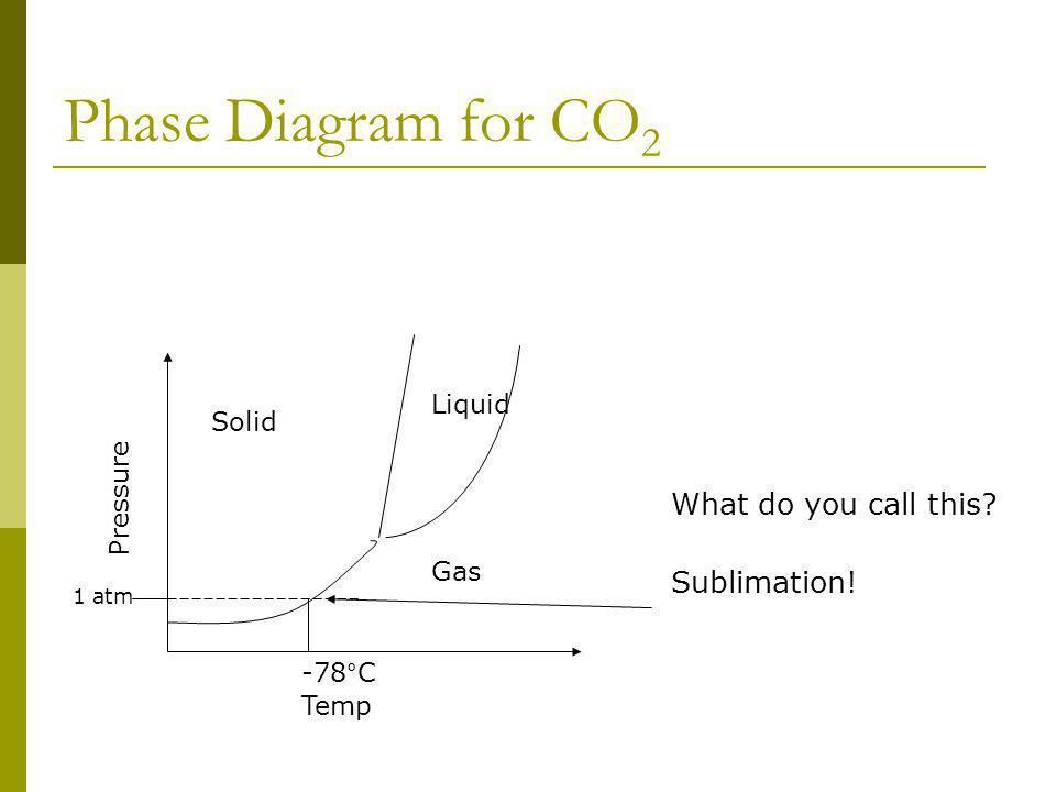 Phase Diagram for CO 2 What do you call this? Sublimation! Temp Pressure Solid Gas Liquid 1 atm -78°C