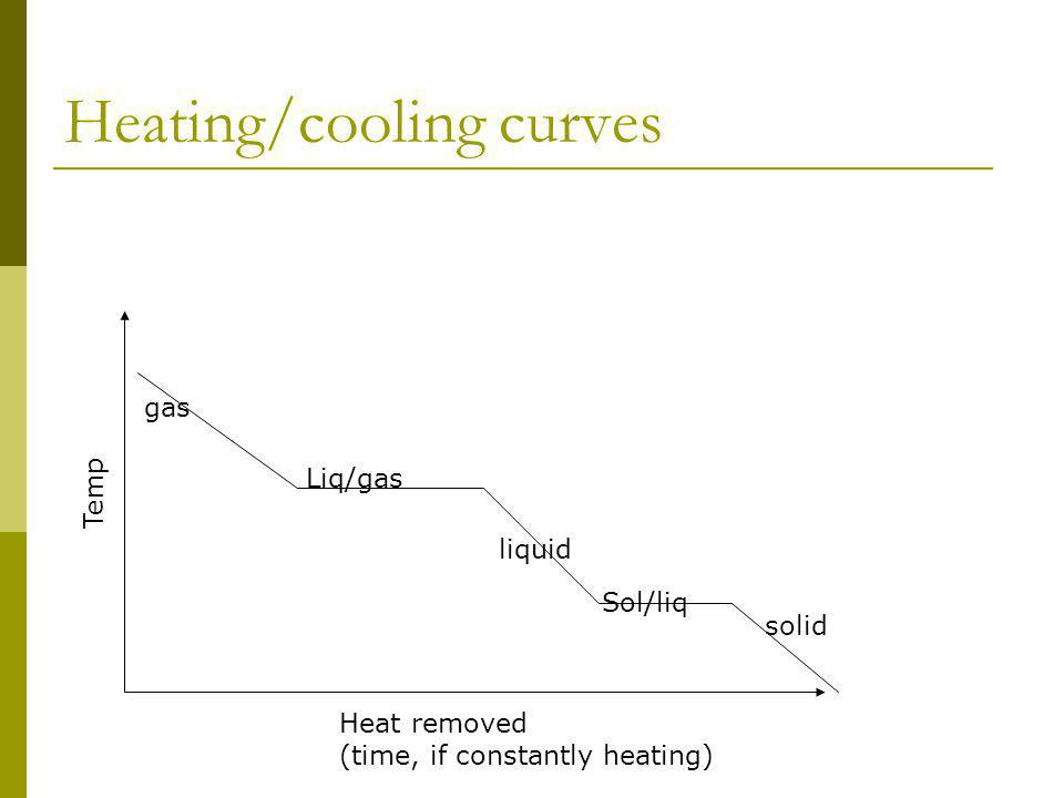 Heating/cooling curves Temp Heat removed (time, if constantly heating) solid liquid gas Sol/liq Liq/gas