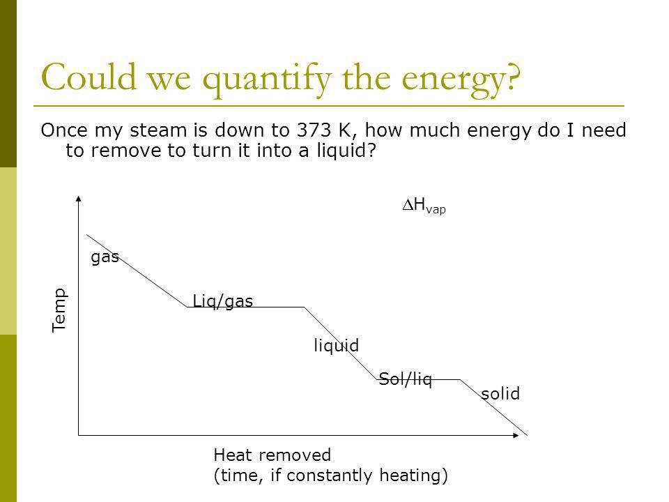 Could we quantify the energy? Once my steam is down to 373 K, how much energy do I need to remove to turn it into a liquid? Temp Heat removed (time, i