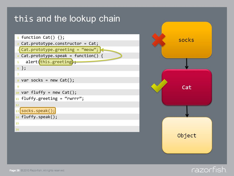 this and the lookup chain Page 38 © 2010 Razorfish. All rights reserved. socks Cat Object
