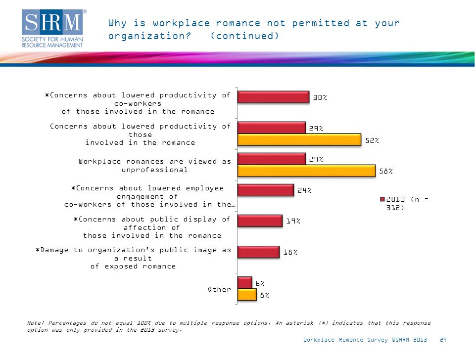 Why is workplace romance not permitted at your organization? (continued) Workplace Romance Survey ©SHRM 201324 Note: Percentages do not equal 100% due