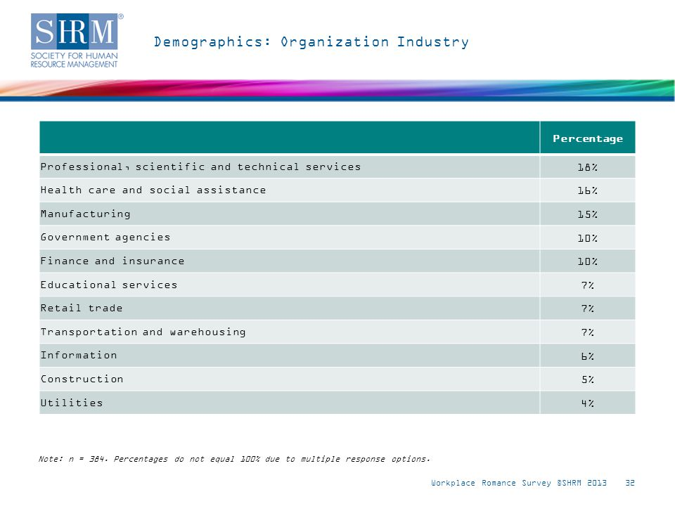 Demographics: Organization Industry Workplace Romance Survey ©SHRM 201332 Note: n = 384.