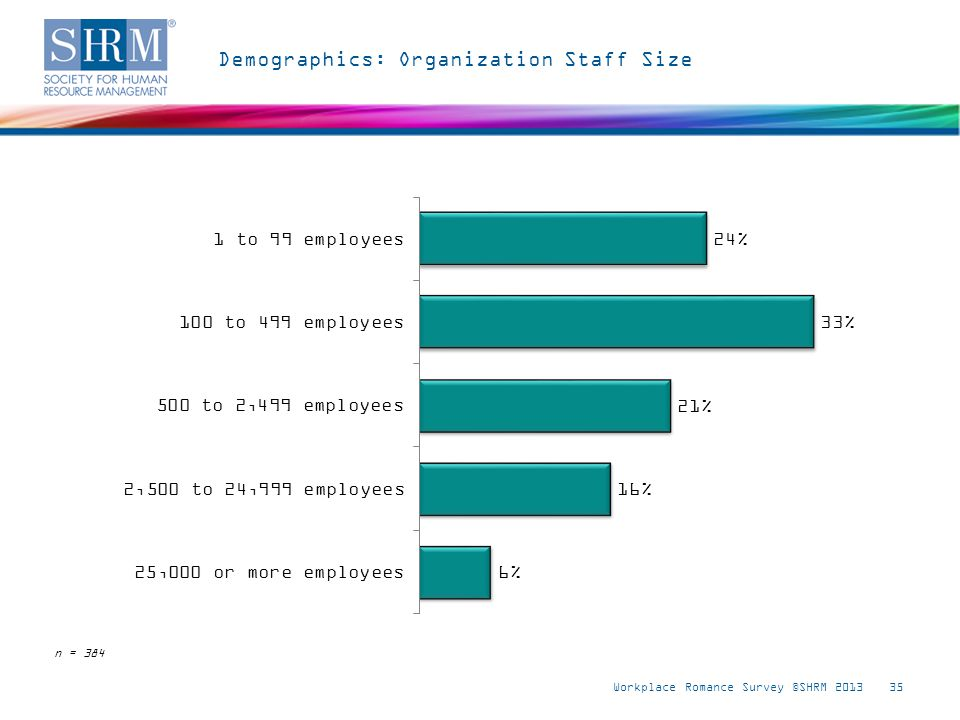 Demographics: Organization Staff Size Workplace Romance Survey ©SHRM 201335 n = 384