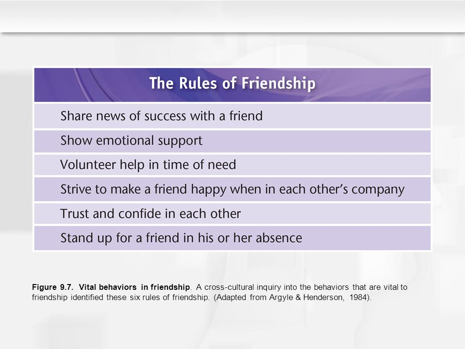 Figure 9.7. Vital behaviors in friendship. A cross-cultural inquiry into the behaviors that are vital to friendship identified these six rules of frie
