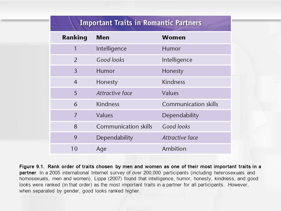 Figure 9.1. Rank order of traits chosen by men and women as one of their most important traits in a partner. In a 2005 international Internet survey o