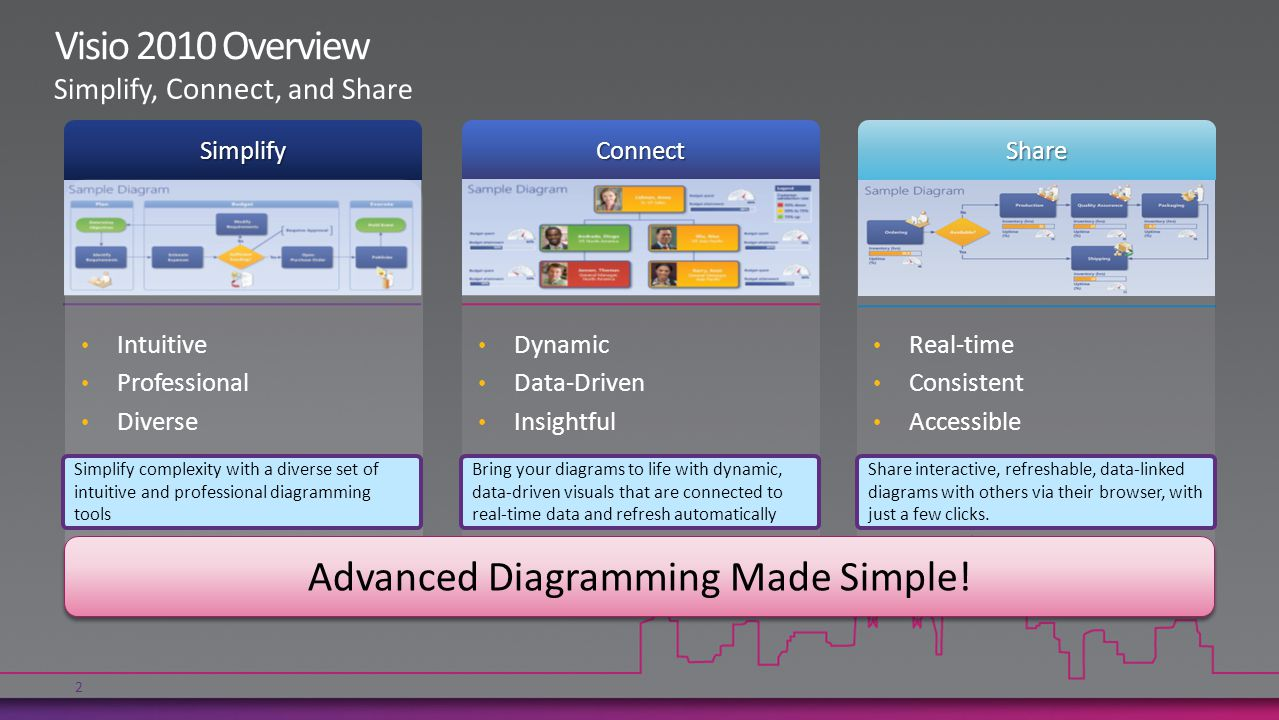 Dynamic Data-Driven InsightfulConnectSimplify Intuitive Professional DiverseShare Real-time Consistent Accessible Advanced Diagramming Made Simple.