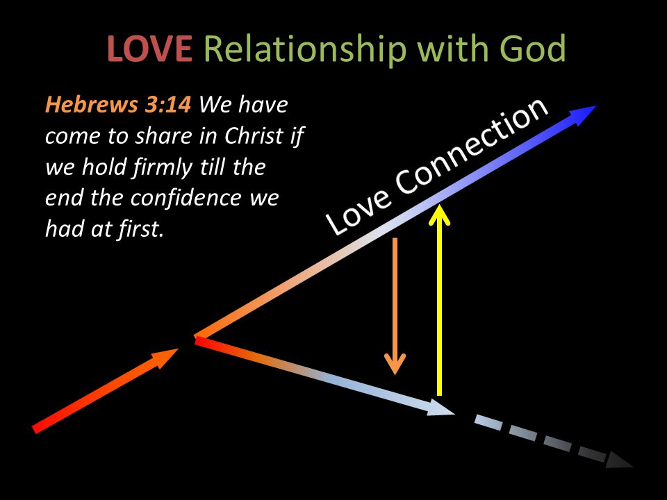LOVE Relationship with God Hebrews 3:14 We have come to share in Christ if we hold firmly till the end the confidence we had at first.