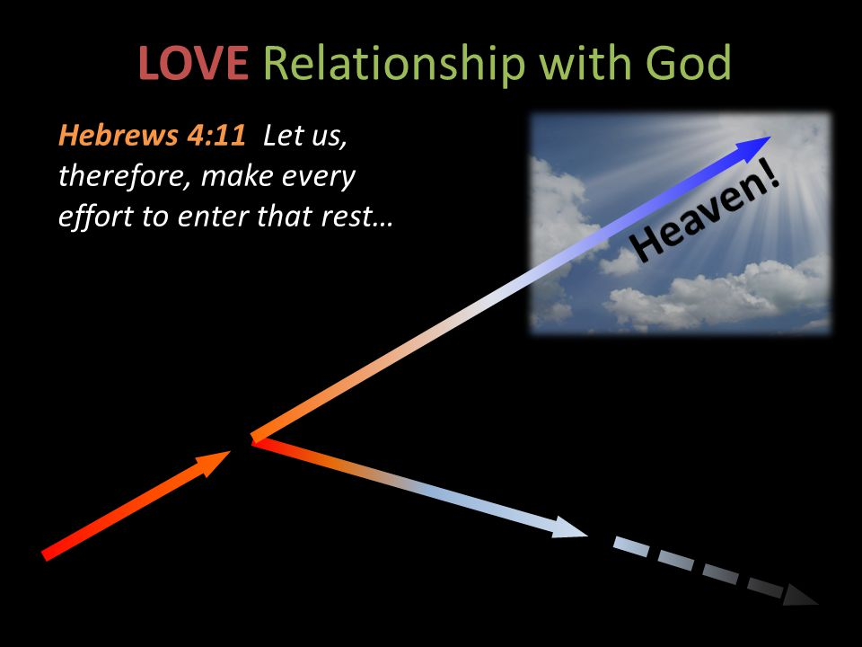 LOVE Relationship with God Hebrews 4:11 Let us, therefore, make every effort to enter that rest…
