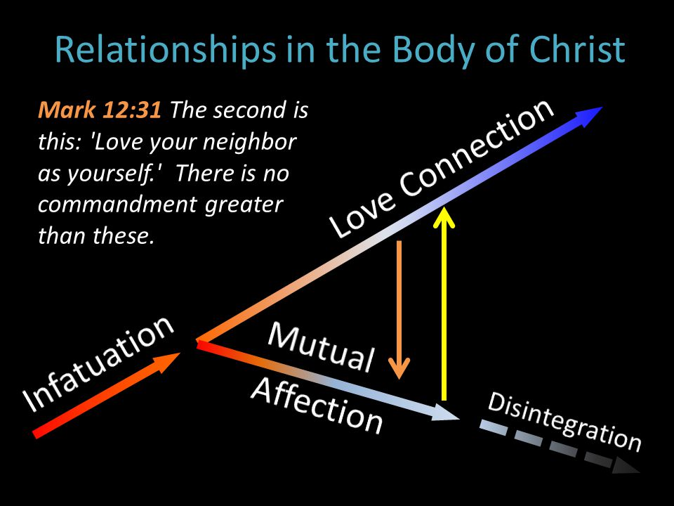 Relationships in the Body of Christ Mark 12:31 The second is this: Love your neighbor as yourself. There is no commandment greater than these.