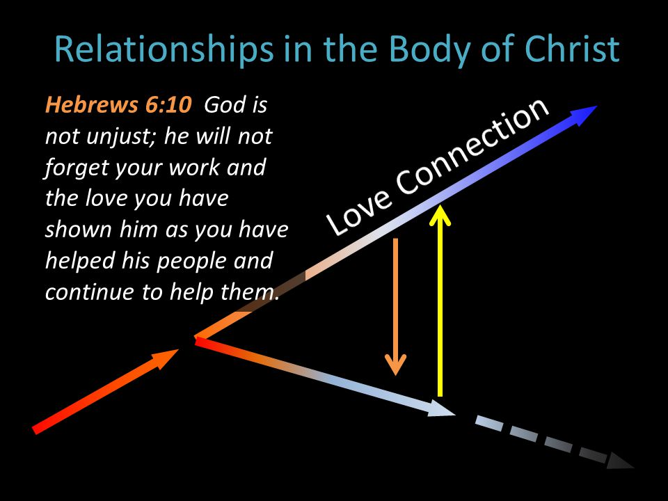 Relationships in the Body of Christ Hebrews 6:10 God is not unjust; he will not forget your work and the love you have shown him as you have helped his people and continue to help them.