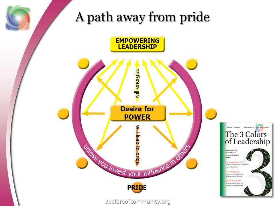 A path away from pride 3colorsofcommunity.org EMPOWERING LEADERSHIP PRIDE will energize will lead to pride Desire for POWER