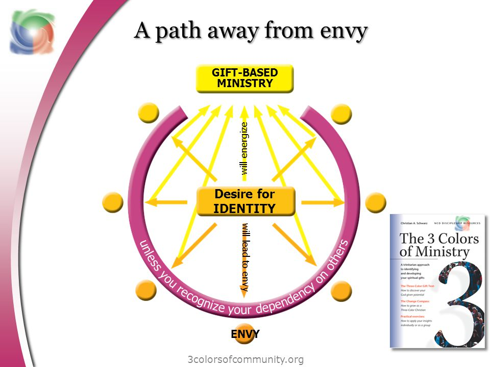 A path away from envy 3colorsofcommunity.org GIFT-BASED MINISTRY ENVY will energize will lead to envy Desire for IDENTITY