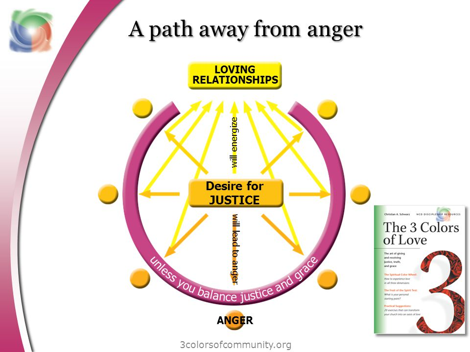 A path away from anger 3colorsofcommunity.org LOVING RELATIONSHIPS ANGER will energize will lead to anger Desire for JUSTICE
