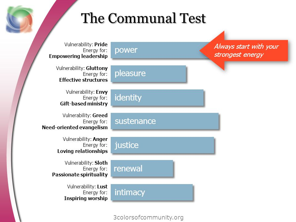 The Communal Test 3colorsofcommunity.org intimacy renewal justice sustenance identity pleasure power Vulnerability: Pride Energy for: Empowering leade