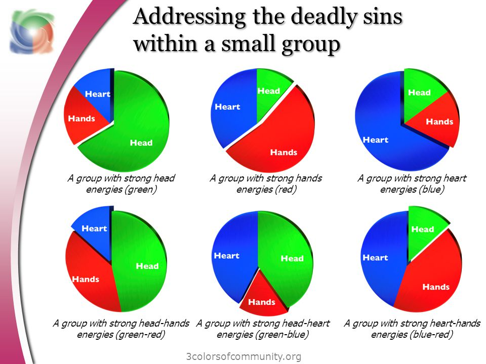 Addressing the deadly sins within a small group 3colorsofcommunity.org A group with strong head energies (green) A group with strong hands energies (red) A group with strong heart energies (blue) A group with strong head-hands energies (green-red) A group with strong head-heart energies (green-blue) A group with strong heart-hands energies (blue-red)