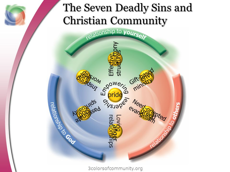 The Seven Deadly Sins and Christian Community 3colorsofcommunity.org Gift-based ministry Need-oriented evangelism Loving relationships Passionate spirituality Inspiring worship Effective structures pride lust sloth anger greed envy gluttony