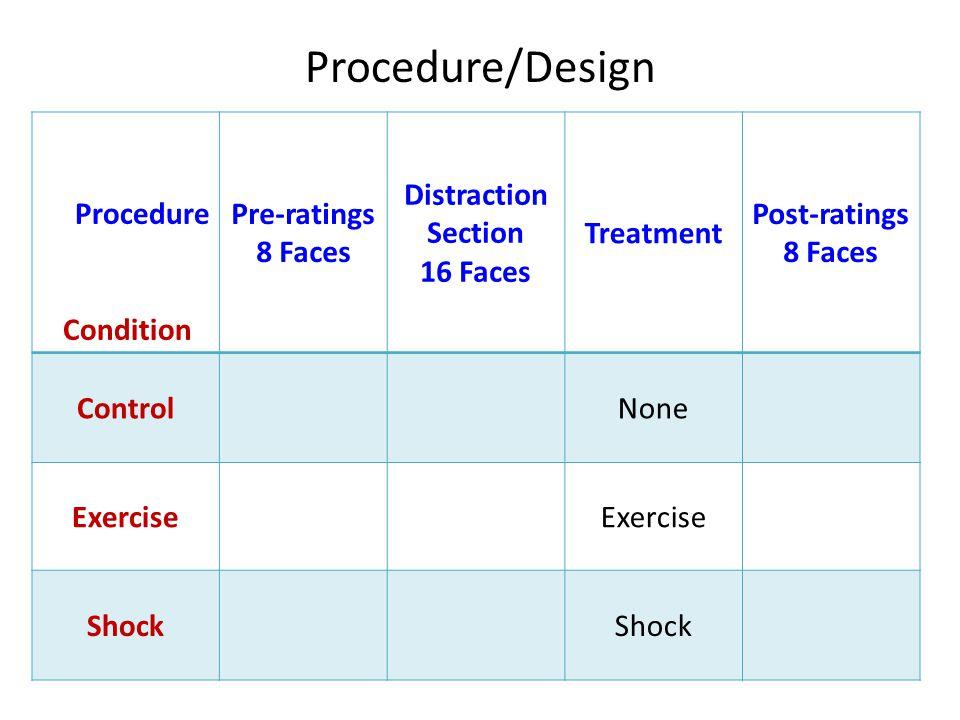 Procedure Condition Pre-ratings 8 Faces Distraction Section 16 Faces Treatment Post-ratings 8 Faces ControlNone Exercise Shock Procedure/Design