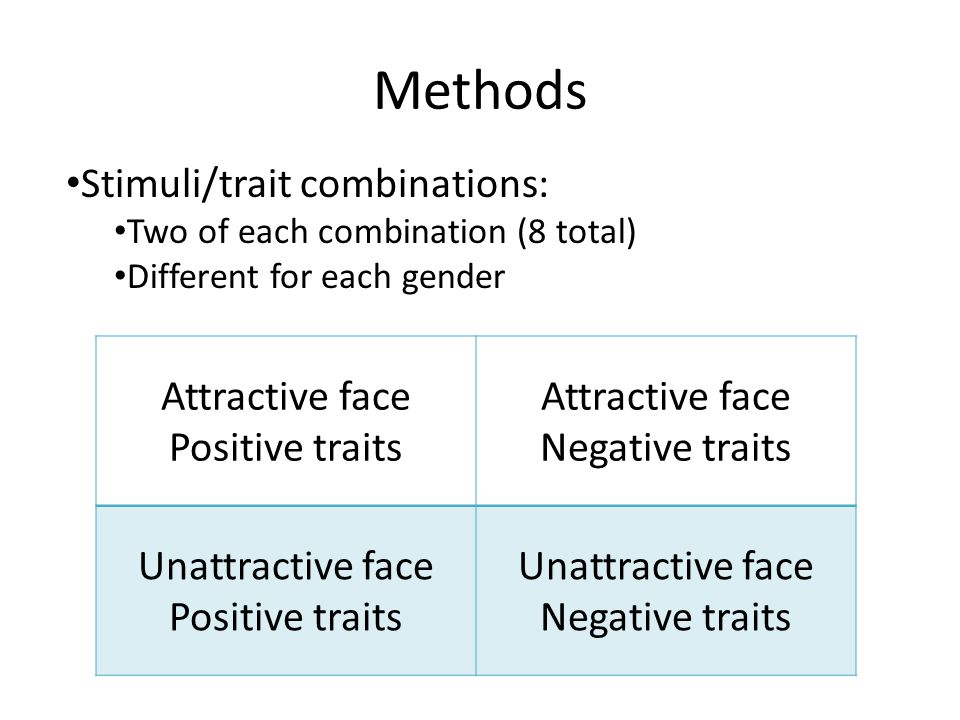 Methods Attractive face Positive traits Attractive face Negative traits Unattractive face Positive traits Unattractive face Negative traits Stimuli/trait combinations: Two of each combination (8 total) Different for each gender