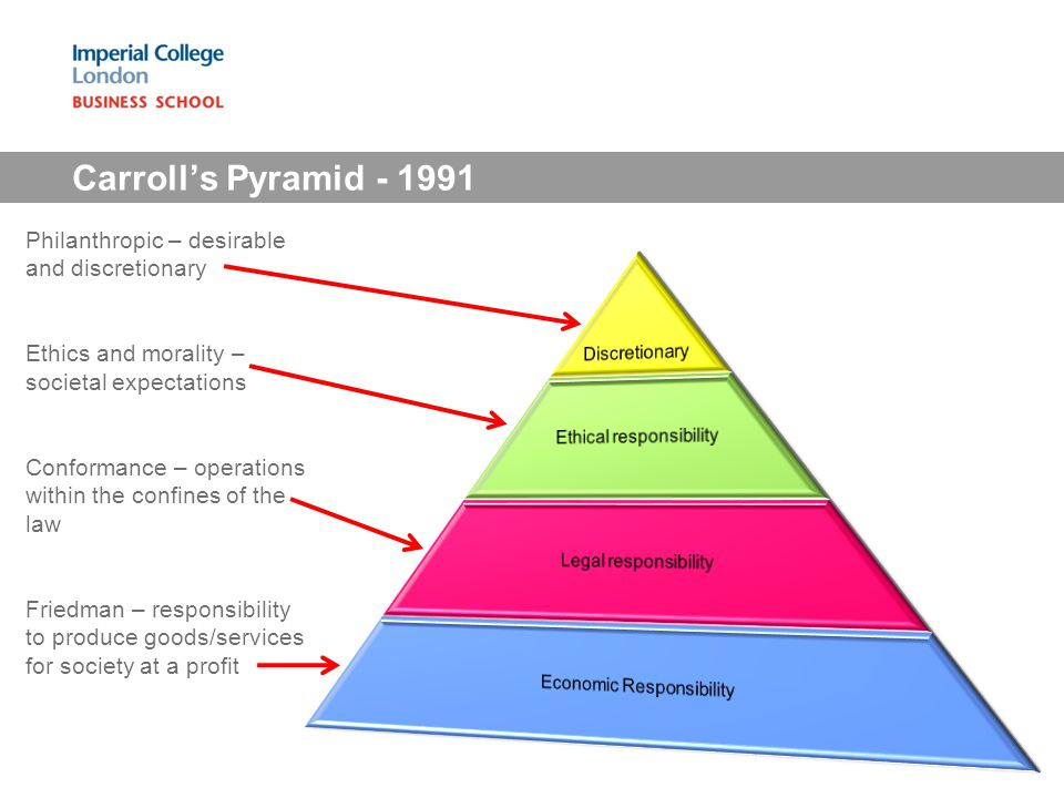 Carrolls Pyramid - 1991 Philanthropic – desirable and discretionary Ethics and morality – societal expectations Conformance – operations within the co