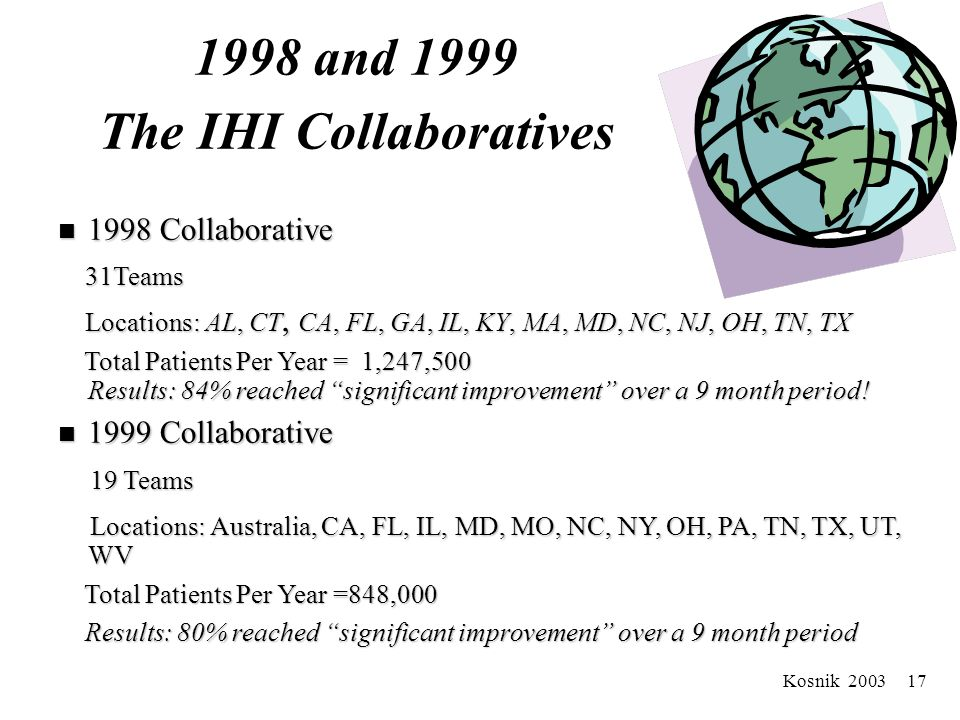 Kosnik 2003 16 Stage Two: Like Microsystems Collaborate IHI Waits and Delays For the Emergency Department Collaboratives Emergency Physicians Associat