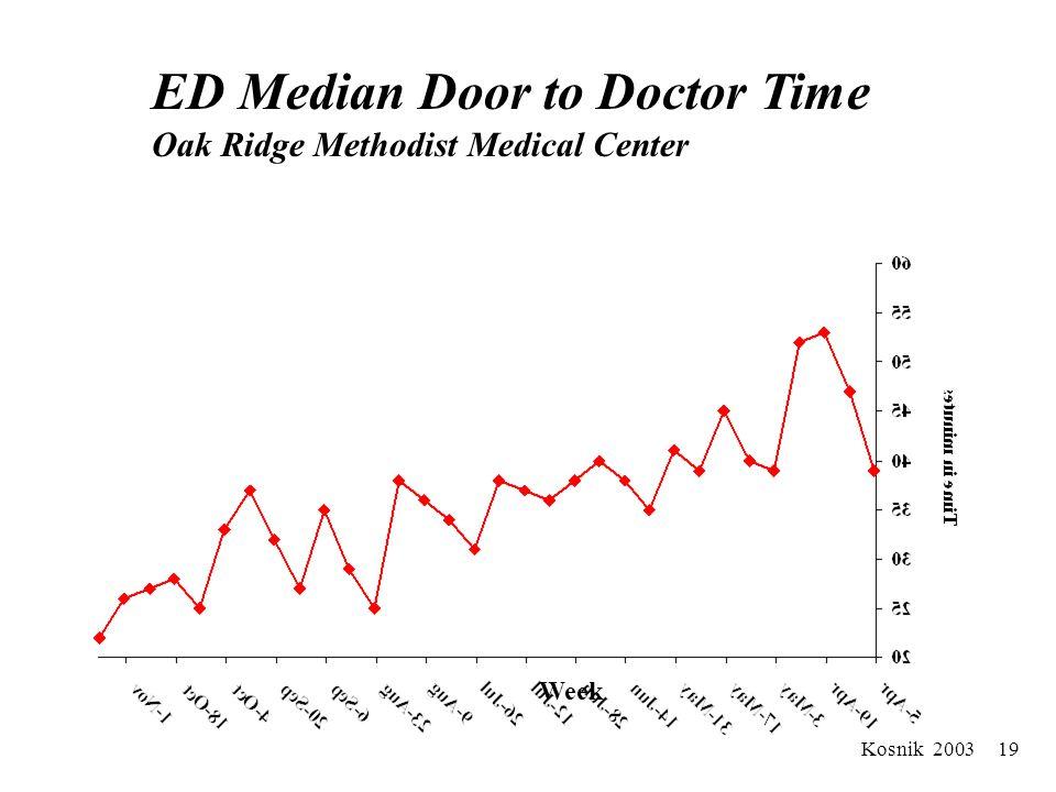 Kosnik 2003 18 ED Median Total Length of Stay Oak Ridge Methodist Medical Center Week