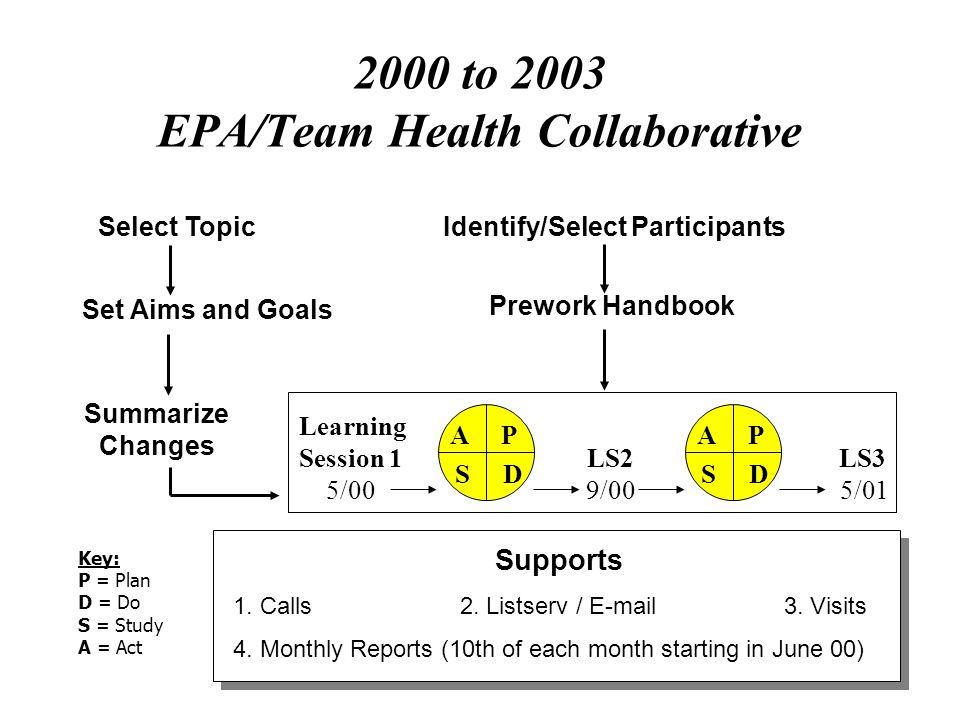 Kosnik 2003 20 EPA Collaborative Example Like Microsystem to Like Microsystem) Collaboration (m+m+m…) Example: Multi-hospital ED Multi-year Ongoing Co