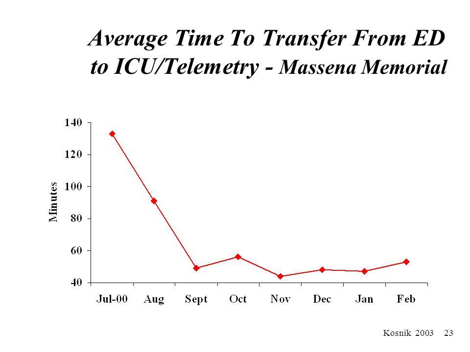 Kosnik 2003 22 Average # Minutes To Transfer From ED Robert Wood Johnson University Hospital