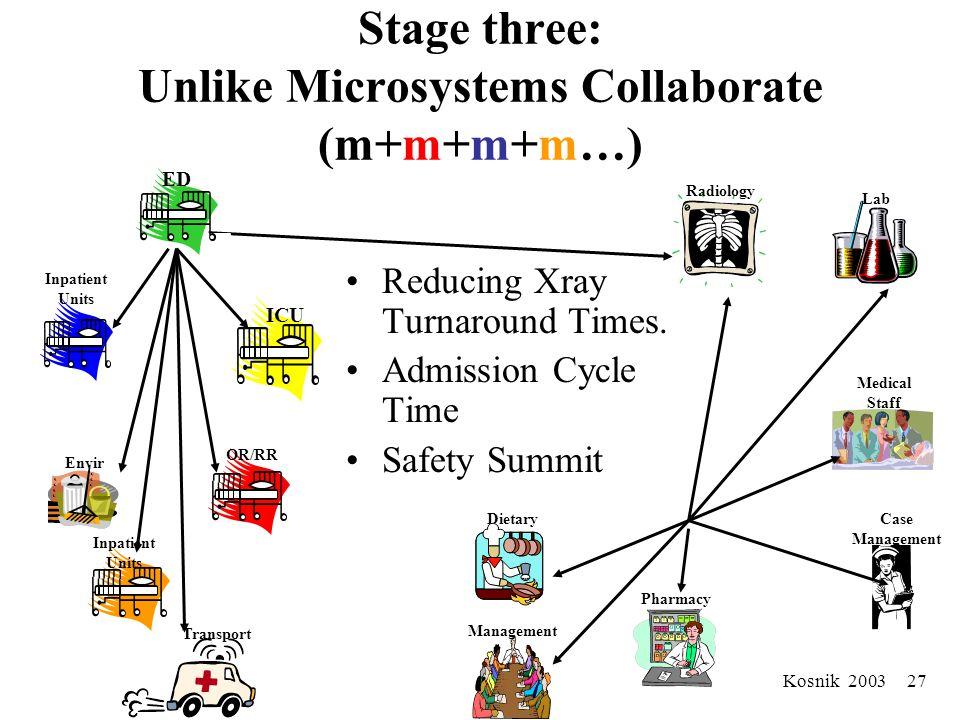 Kosnik 2003 26 2001 to 2003 Collaborative: New Directions Safety Microsystem Development Storytelling/Narrative Techniques Appreciative Inquiry Matchi