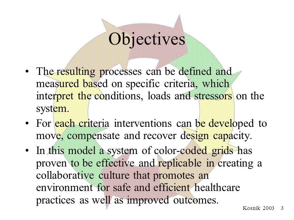 Kosnik 2003 3 Objectives The resulting processes can be defined and measured based on specific criteria, which interpret the conditions, loads and stressors on the system.