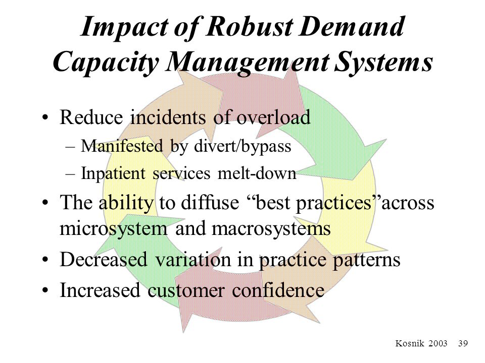Kosnik 2003 38 Example: Matching Capacity to Demand Management To Drive Improvements In Flow (m+ m +m… +M)
