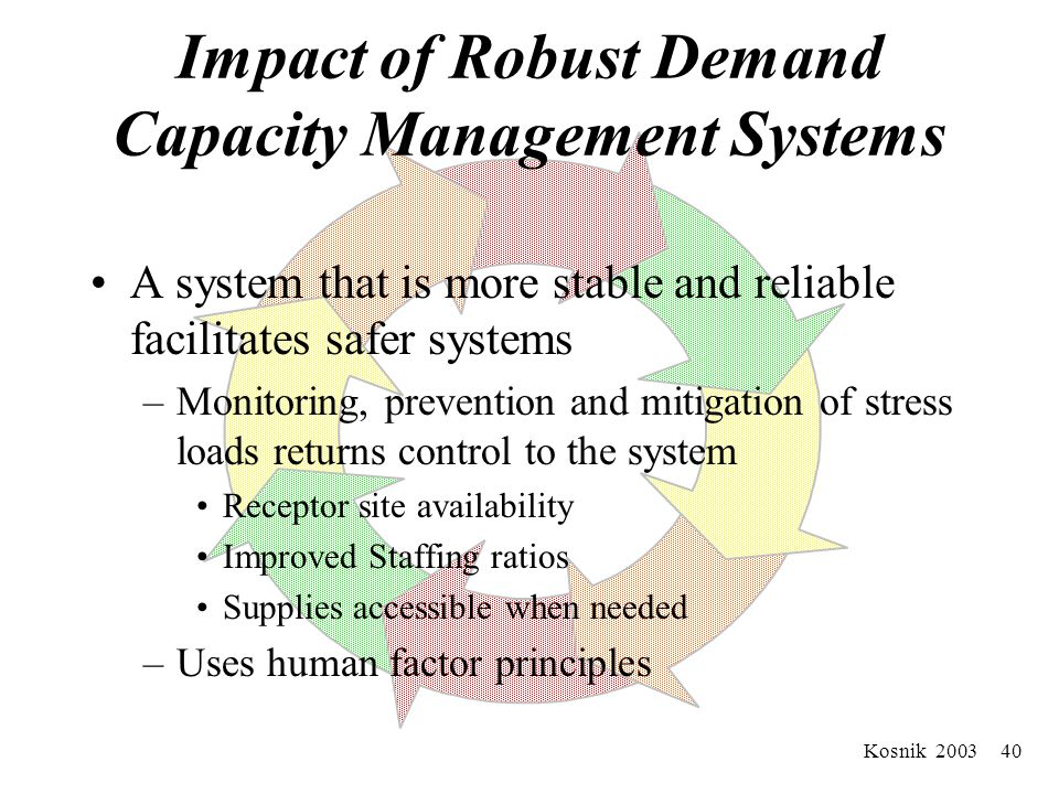 Kosnik 2003 39 Impact of Robust Demand Capacity Management Systems Reduce incidents of overload –Manifested by divert/bypass –Inpatient services melt-