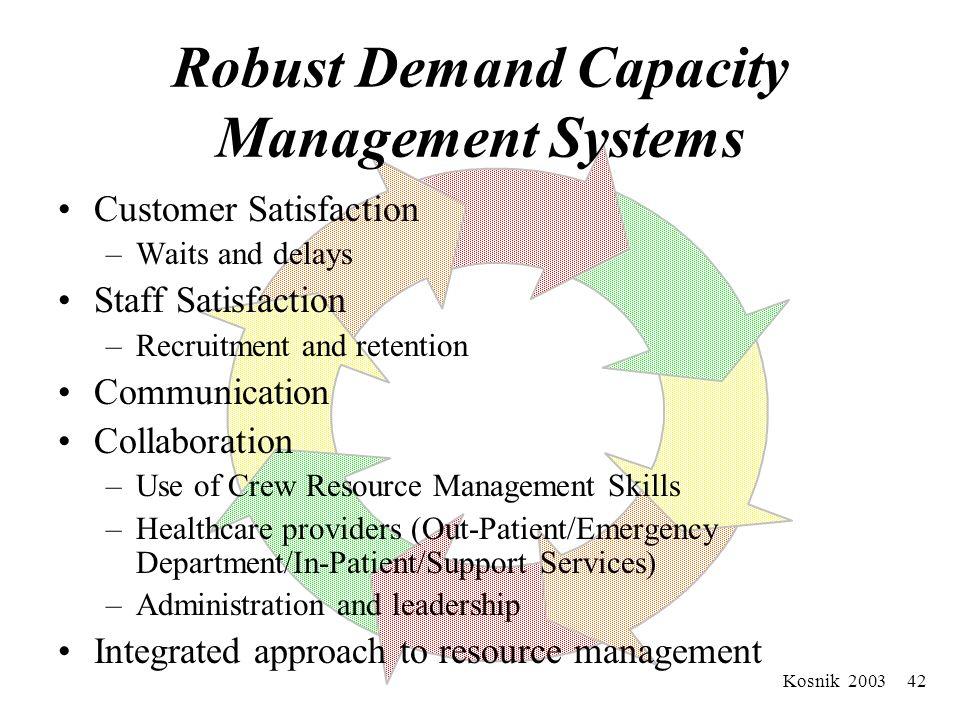 Kosnik 2003 41 Robust Demand Capacity Management Systems Uses human factors principles –Improve information access –Decrease reliance on vigilance –Re